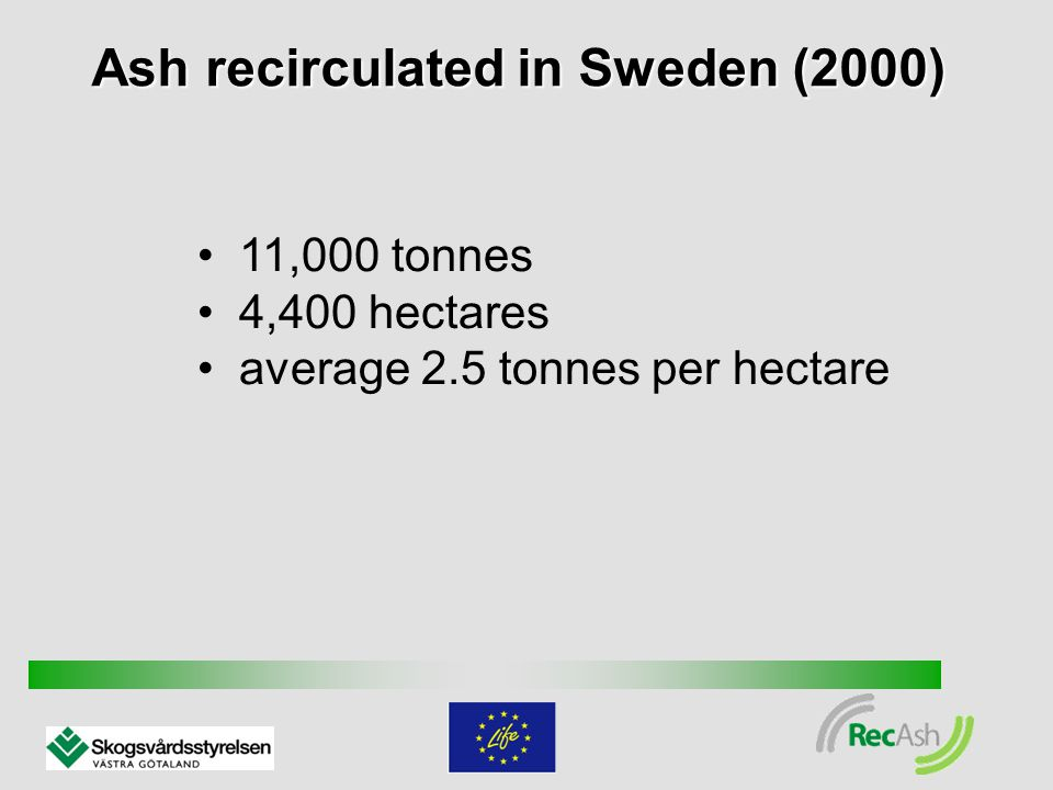 Ash recirculated in Sweden (2000) 11,000 tonnes 4,400 hectares average 2.5 tonnes per hectare