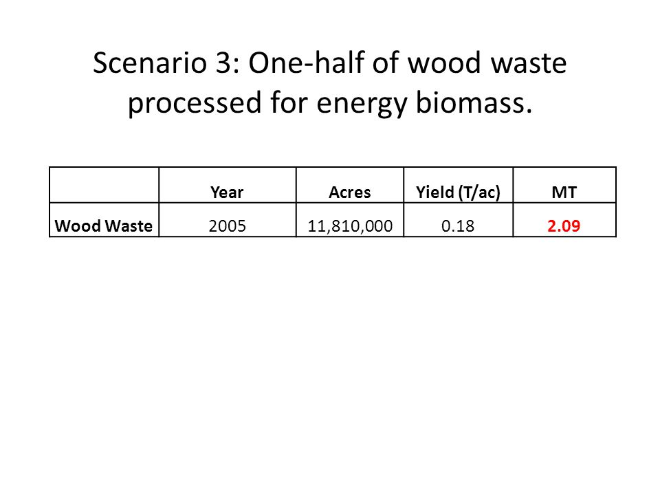 YearAcresYield (T/ac)MT Wood Waste200511,810,0000.182.09 Scenario 3: One-half of wood waste processed for energy biomass.