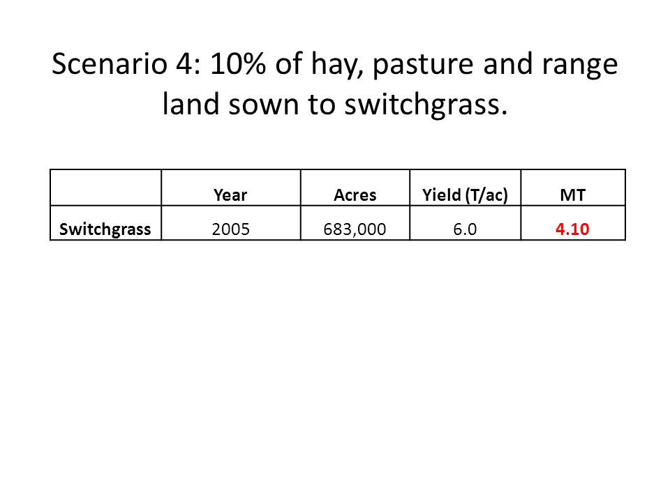 YearAcresYield (T/ac)MT Switchgrass2005683,0006.04.10 Scenario 4: 10% of hay, pasture and range land sown to switchgrass.