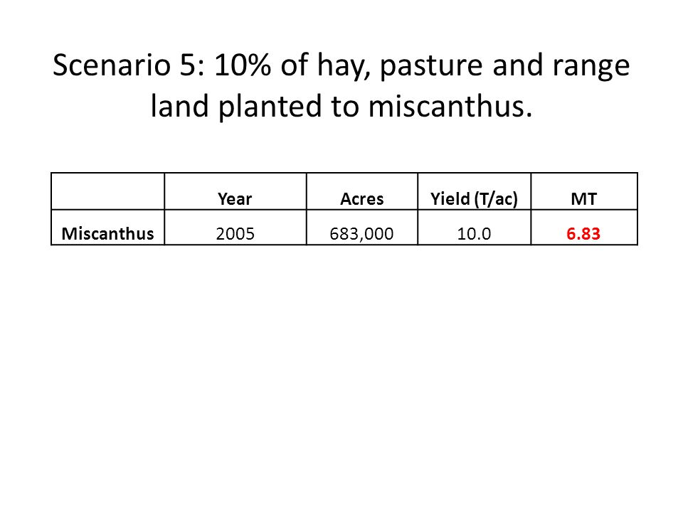 YearAcresYield (T/ac)MT Miscanthus2005683,00010.06.83 Scenario 5: 10% of hay, pasture and range land planted to miscanthus.