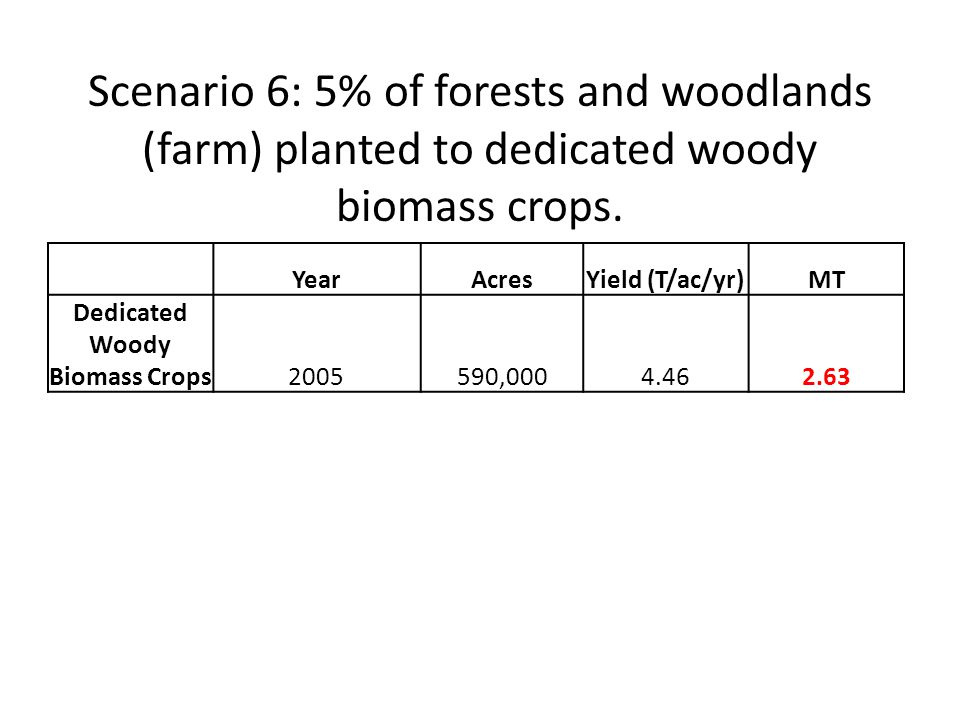 YearAcresYield (T/ac/yr)MT Dedicated Woody Biomass Crops2005590,0004.462.63 Scenario 6: 5% of forests and woodlands (farm) planted to dedicated woody biomass crops.