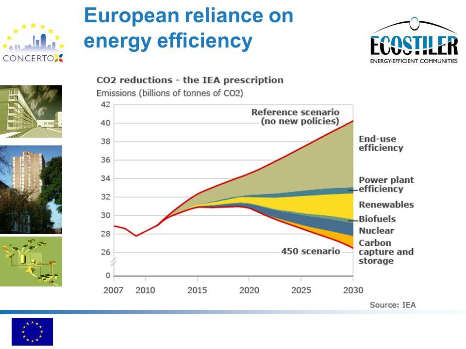 European reliance on energy efficiency