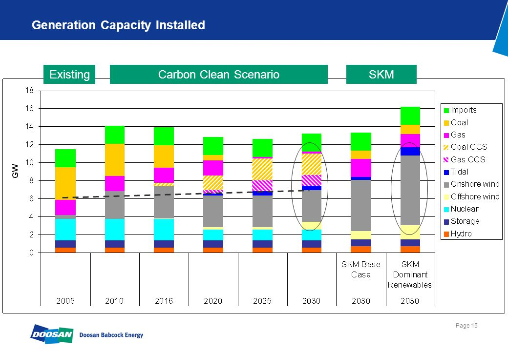 Page 15 Generation Capacity Installed Carbon Clean ScenarioSKMExisting