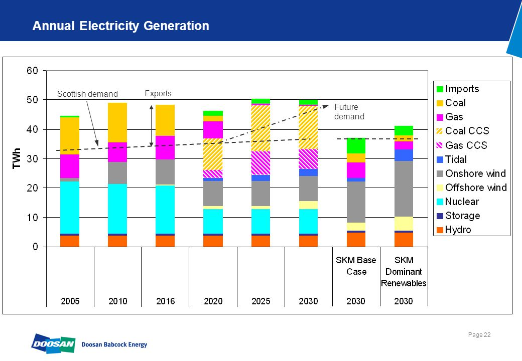 Page 22 Annual Electricity Generation Scottish demand Future demand Exports