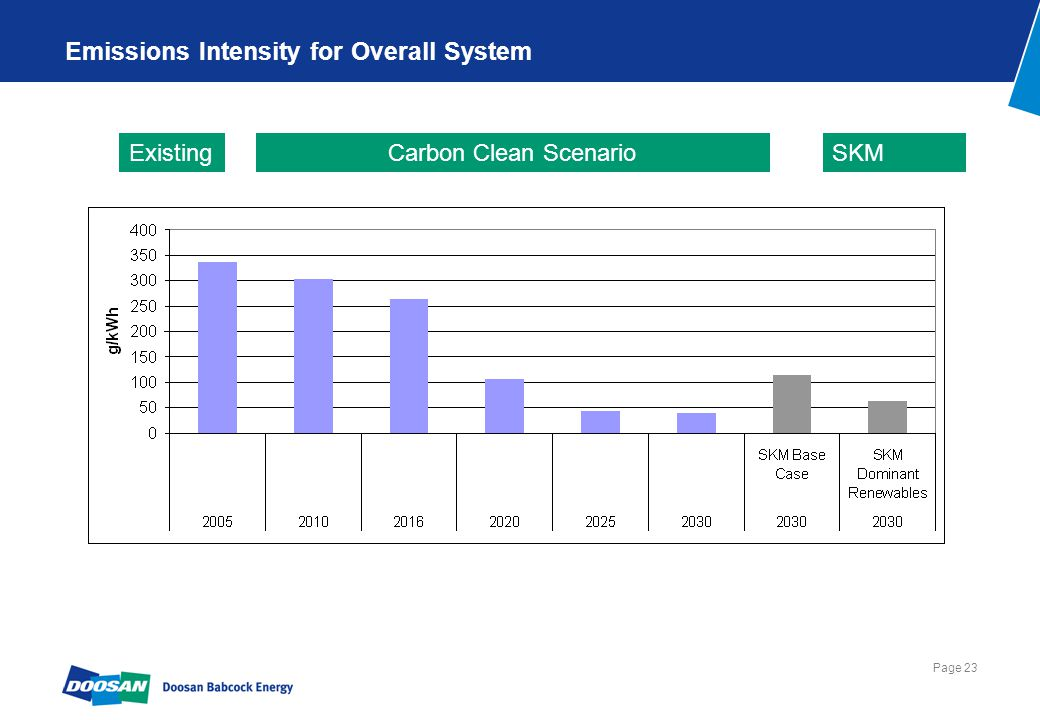 Page 23 Emissions Intensity for Overall System Carbon Clean ScenarioSKMExisting