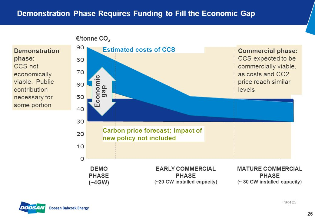 Page 25 Demonstration Phase Requires Funding to Fill the Economic Gap /tonne CO 2 Economic gap DEMO PHASE (~4GW) EARLY COMMERCIAL PHASE (~20 GW installed capacity) MATURE COMMERCIAL PHASE (~ 80 GW installed capacity) Demonstration phase: CCS not economically viable.