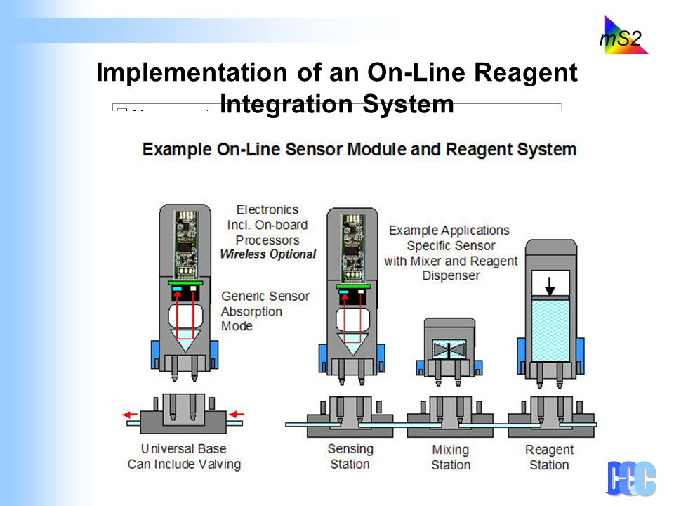 Implementation of an On-Line Reagent Integration System