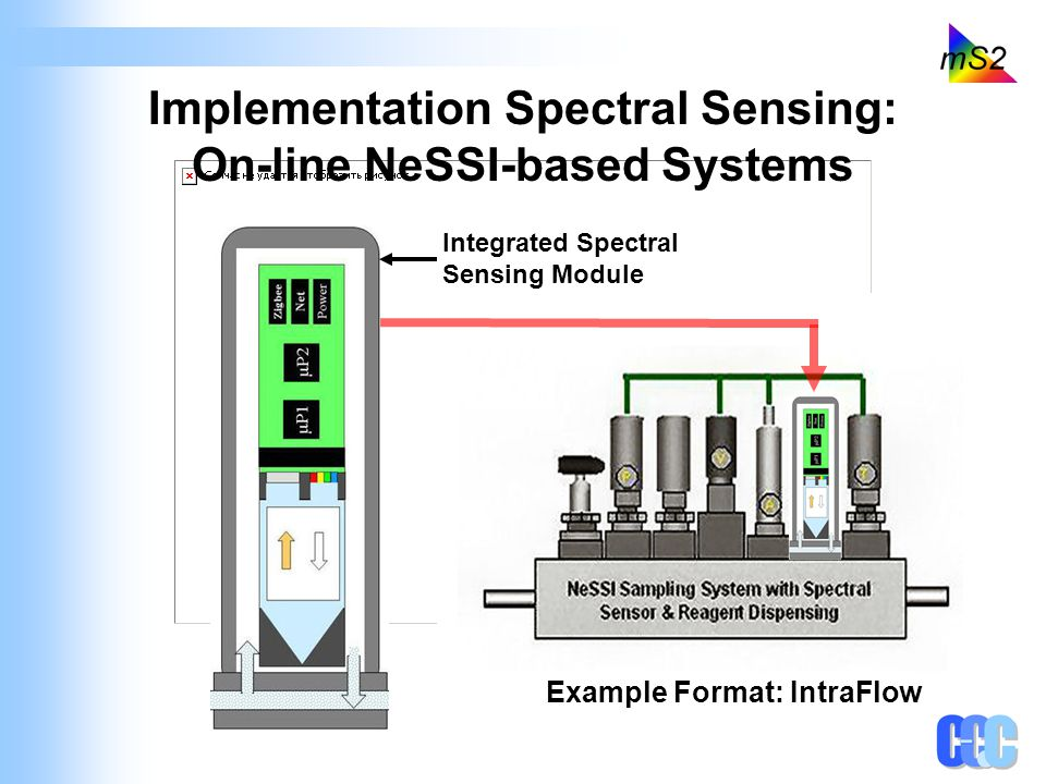 Spectral Engine…How it Works Spectral selective sensing on a chip Color Sensor Full Spectral Sensor Integration of chip with all functional components Light Source Sample Interface (Cell) Electronics Micro-electronics with embedded intelligence and communications Correlates to Spectral Data Example Spectrum Spectrometer Function Chip Scale Spectral Devices Full Spectral Color
