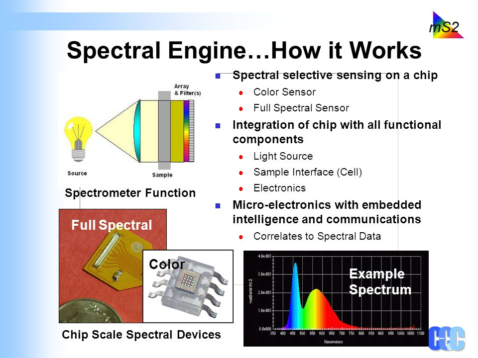 Spectral Engine…How it Works Spectral selective sensing on a chip Color Sensor Full Spectral Sensor Integration of chip with all functional components