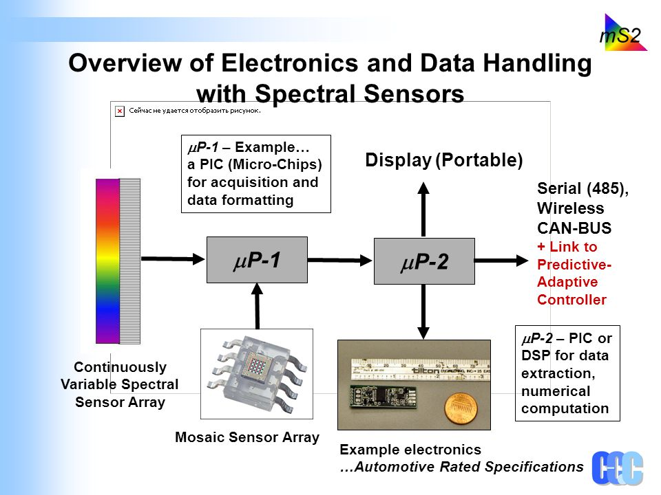 P-1 P-2 Display (Portable) Serial (485), Wireless CAN-BUS + Link to Predictive- Adaptive Controller P-1 – Example… a PIC (Micro-Chips) for acquisition