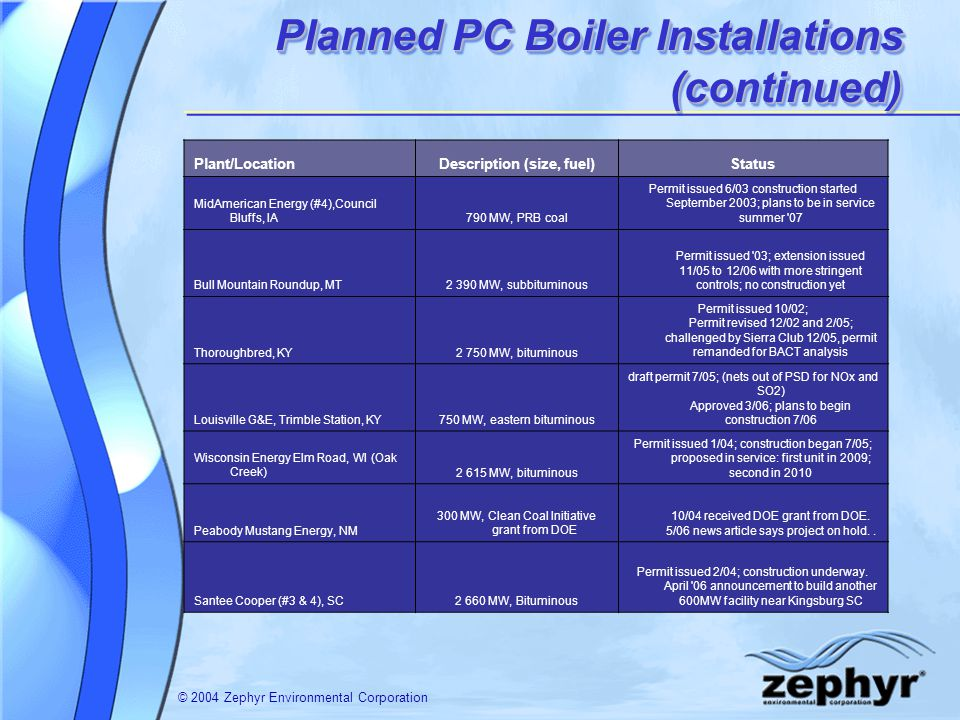 © 2004 Zephyr Environmental Corporation Planned PC Boiler Installations (continued) Plant/LocationDescription (size, fuel)Status MidAmerican Energy (#