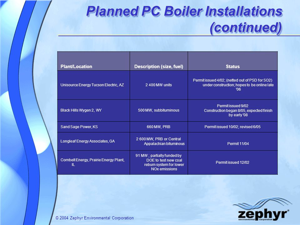 © 2004 Zephyr Environmental Corporation Planned PC Boiler Installations (continued) Plant/LocationDescription (size, fuel)Status Unisource Energy Tucs