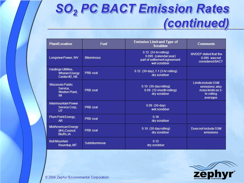 © 2004 Zephyr Environmental Corporation SO 2 PC BACT Emission Rates (continued) Plant/LocationFuel Emission Limit and Type of Scrubber Comments Longvi