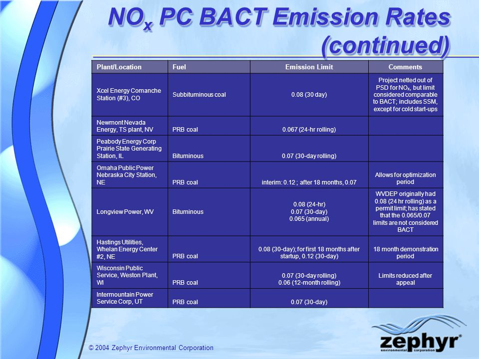 © 2004 Zephyr Environmental Corporation NO x PC BACT Emission Rates (continued) Plant/LocationFuelEmission LimitComments Xcel Energy Comanche Station (#3), CO Subbituminous coal0.08 (30 day) Project netted out of PSD for NO x, but limit considered comparable to BACT; includes SSM, except for cold start-ups Newmont Nevada Energy, TS plant, NVPRB coal0.067 (24-hr rolling) Peabody Energy Corp Prairie State Generating Station, ILBituminous0.07 (30-day rolling) Omaha Public Power Nebraska City Station, NEPRB coalinterim: 0.12 ; after 18 months, 0.07 Allows for optimization period Longview Power, WVBituminous 0.08 (24-hr) 0.07 (30-day) (annual) WVDEP originally had 0.08 (24 hr rolling) as a permit limit; has stated that the 0.065/0.07 limits are not considered BACT Hastings Utilities, Whelan Energy Center #2, NEPRB coal 0.08 (30-day); for first 18 months after startup, 0.12 (30-day) 18 month demonstration period Wisconsin Public Service, Weston Plant, WIPRB coal 0.07 (30-day rolling) 0.06 (12-month rolling) Limits reduced after appeal Intermountain Power Service Corp, UTPRB coal0.07 (30-day)