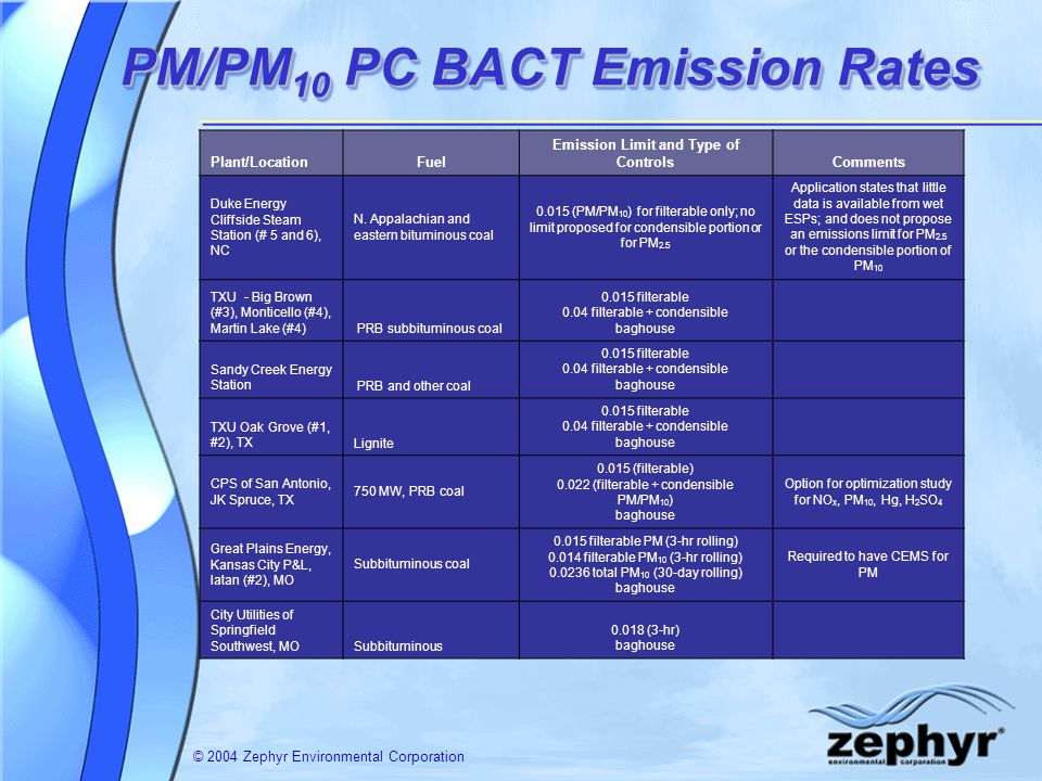 © 2004 Zephyr Environmental Corporation PM/PM 10 PC BACT Emission Rates Plant/LocationFuel Emission Limit and Type of ControlsComments Duke Energy Cliffside Steam Station (# 5 and 6), NC N.