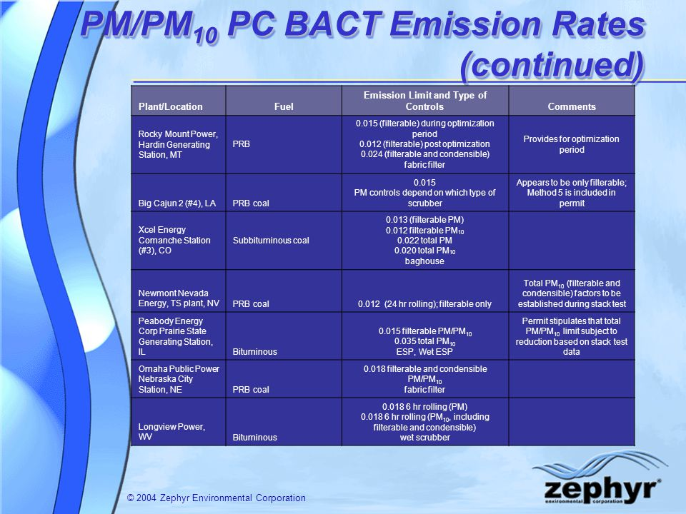 © 2004 Zephyr Environmental Corporation PM/PM 10 PC BACT Emission Rates (continued) Plant/LocationFuel Emission Limit and Type of ControlsComments Roc