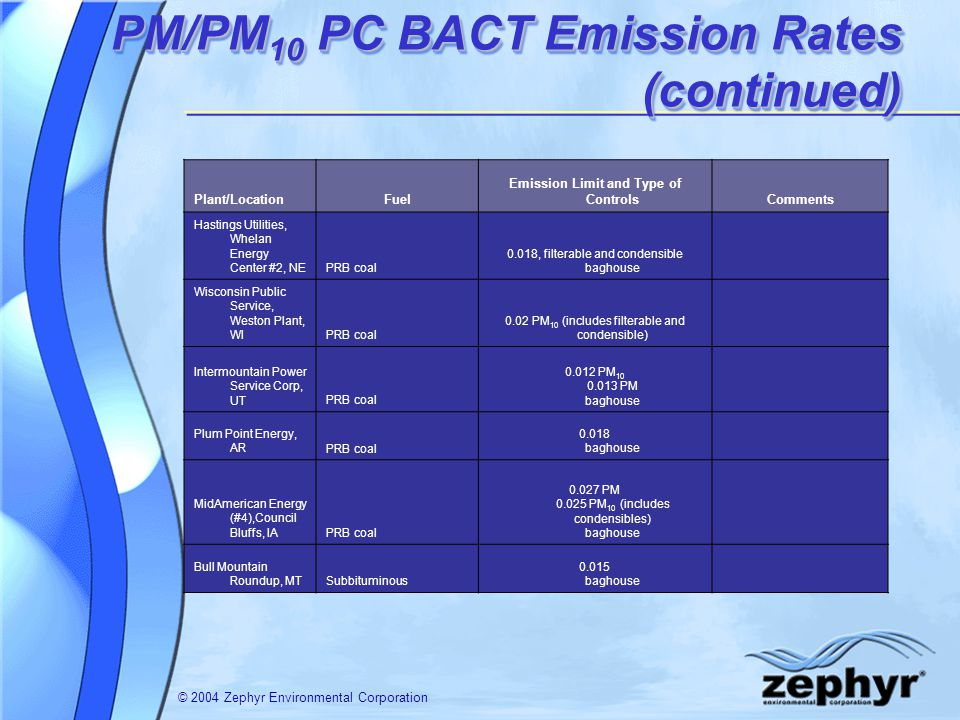 © 2004 Zephyr Environmental Corporation PM/PM 10 PC BACT Emission Rates (continued) Plant/LocationFuel Emission Limit and Type of ControlsComments Hastings Utilities, Whelan Energy Center #2, NEPRB coal 0.018, filterable and condensible baghouse Wisconsin Public Service, Weston Plant, WIPRB coal 0.02 PM 10 (includes filterable and condensible) Intermountain Power Service Corp, UTPRB coal PM PM baghouse Plum Point Energy, ARPRB coal baghouse MidAmerican Energy (#4),Council Bluffs, IAPRB coal PM PM 10 (includes condensibles) baghouse Bull Mountain Roundup, MTSubbituminous baghouse
