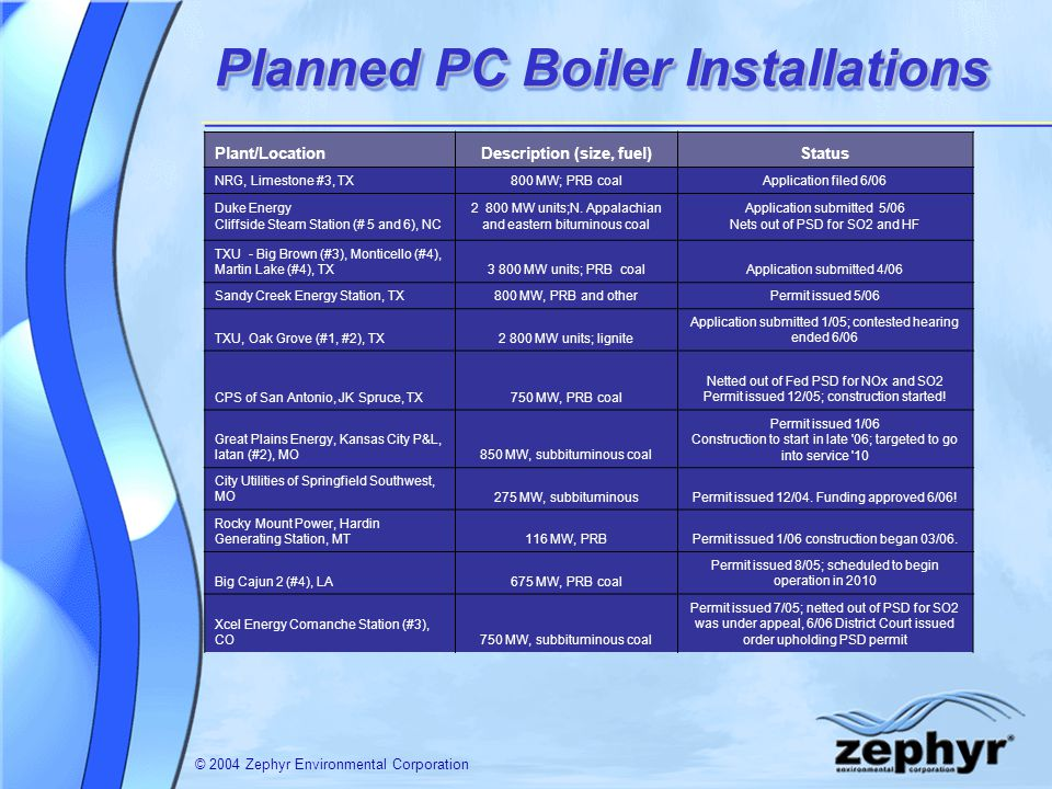 © 2004 Zephyr Environmental Corporation Planned PC Boiler Installations Plant/LocationDescription (size, fuel)Status NRG, Limestone #3, TX800 MW; PRB