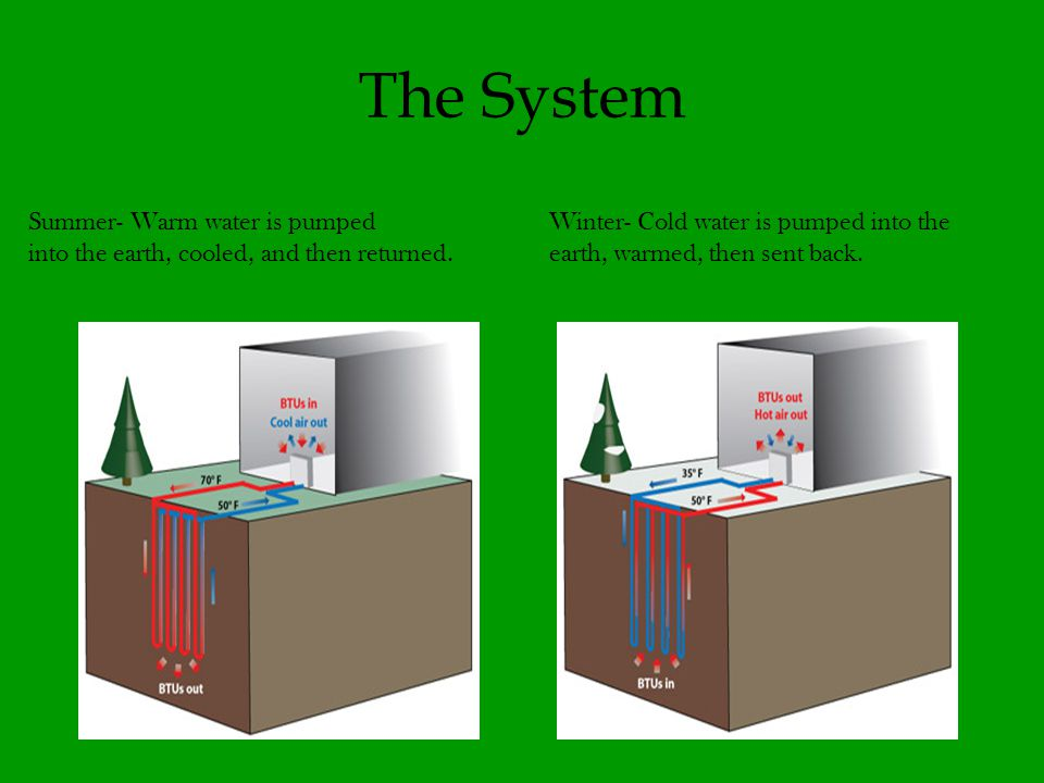 15 The System Summer- Warm water is pumped into the earth, cooled, and then returned.