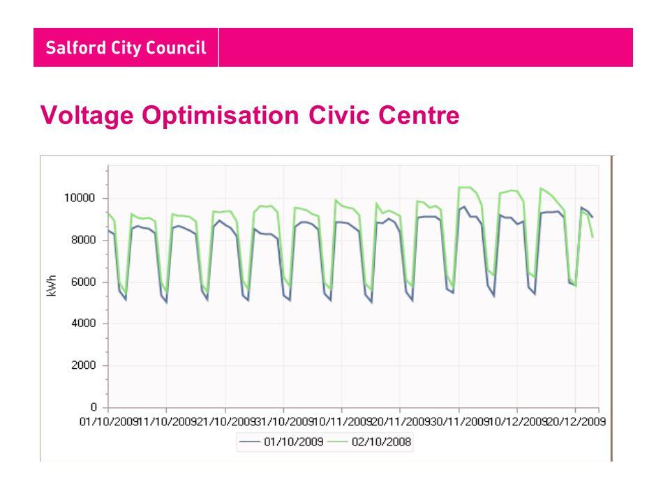 Voltage Optimisation Civic Centre