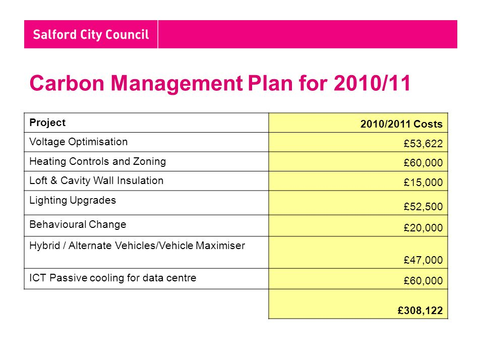Carbon Management Plan for 2010/11 Project 2010/2011 Costs Voltage Optimisation £53,622 Heating Controls and Zoning £60,000 Loft & Cavity Wall Insulation £15,000 Lighting Upgrades £52,500 Behavioural Change £20,000 Hybrid / Alternate Vehicles/Vehicle Maximiser £47,000 ICT Passive cooling for data centre £60,000 £308,122