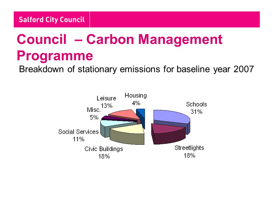 Council – Carbon Management Programme Breakdown of stationary emissions for baseline year 2007