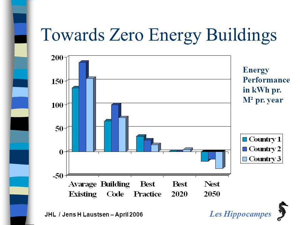 Les Hippocampes JHL / Jens H Laustsen – April 2006 Towards Zero Energy Buildings Energy Performance in kWh pr. M² pr. year