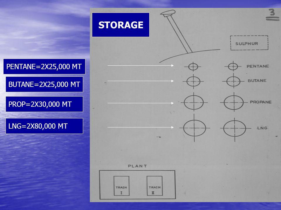 LNG=2X80,000 MT PROP=2X30,000 MT BUTANE=2X25,000 MT PENTANE=2X25,000 MT STORAGE