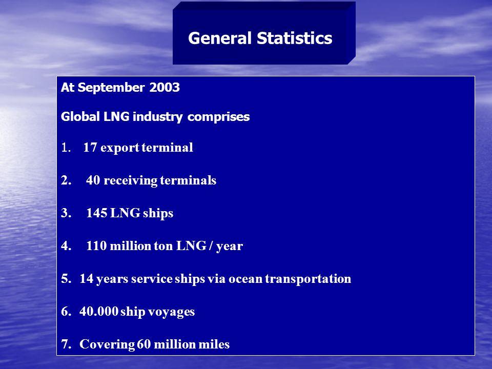 General Statistics At September 2003 Global LNG industry comprises 1.