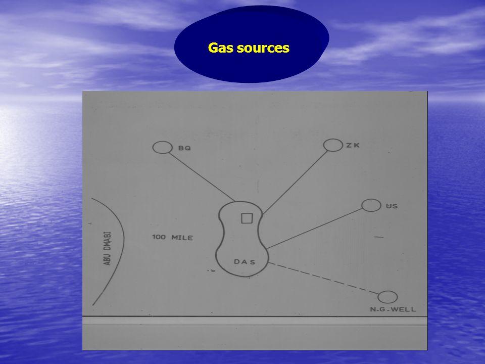 Gas sources