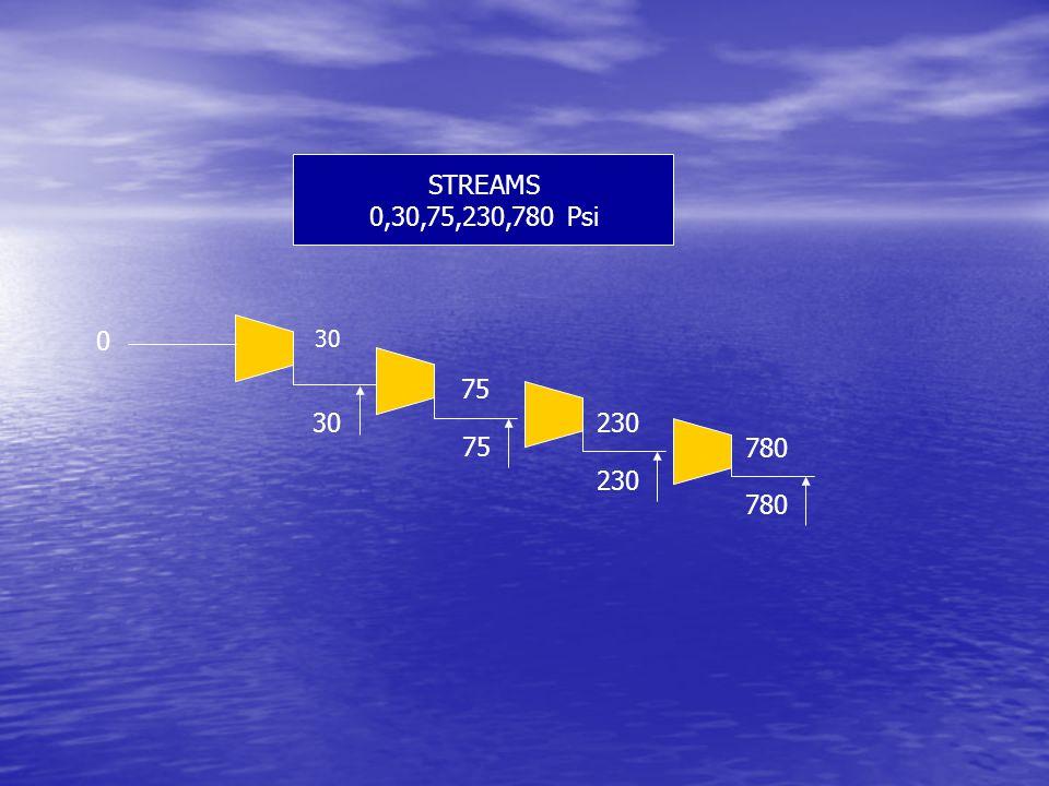STREAMS 0,30,75,230,780 Psi 30 75 30 780 230 0