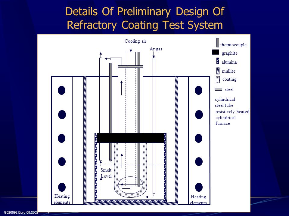 G020092.Euro.08.2002 7 Smelt Level Ar gas Cooling air Heating elements Heating elements thermocouple graphite alumina mullite coating cylindrical steel tube resistively heated cylindrical furnace steel Details Of Preliminary Design Of Refractory Coating Test System