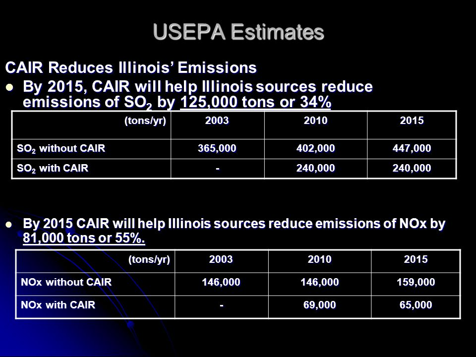USEPA Estimates CAIR Reduces Illinois Emissions By 2015, CAIR will help Illinois sources reduce emissions of SO 2 by 125,000 tons or 34% By 2015, CAIR will help Illinois sources reduce emissions of SO 2 by 125,000 tons or 34% (tons/yr)200320102015 SO 2 without CAIR 365,000402,000447,000 SO 2 with CAIR -240,000240,000 (tons/yr)200320102015 NOx without CAIR 146,000146,000159,000 NOx with CAIR -69,00065,000 By 2015 CAIR will help Illinois sources reduce emissions of NOx by 81,000 tons or 55%.