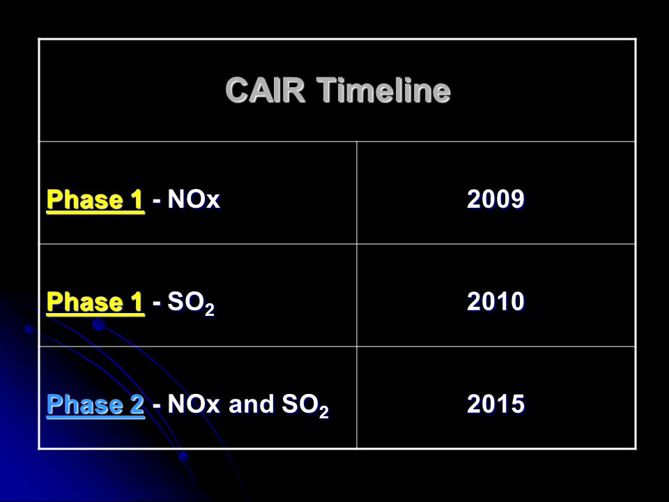 CAIR Timeline Phase 1 - NOx 2009 Phase 1 - SO 2 2010 Phase 2 - NOx and SO 2 2015