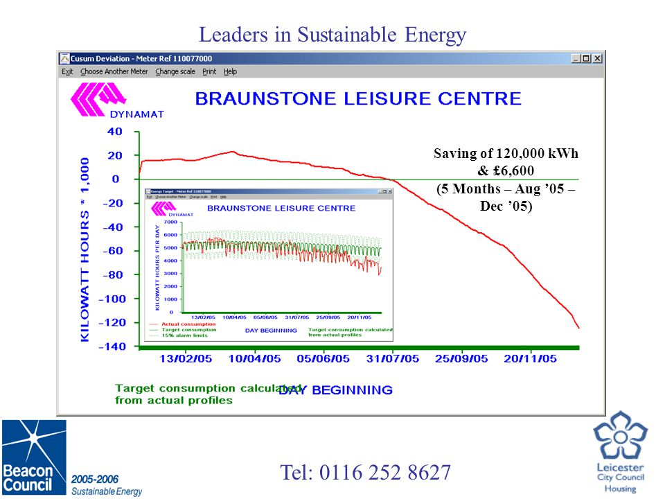 Tel: Leaders in Sustainable Energy Saving of 120,000 kWh & £6,600 (5 Months – Aug 05 – Dec 05)
