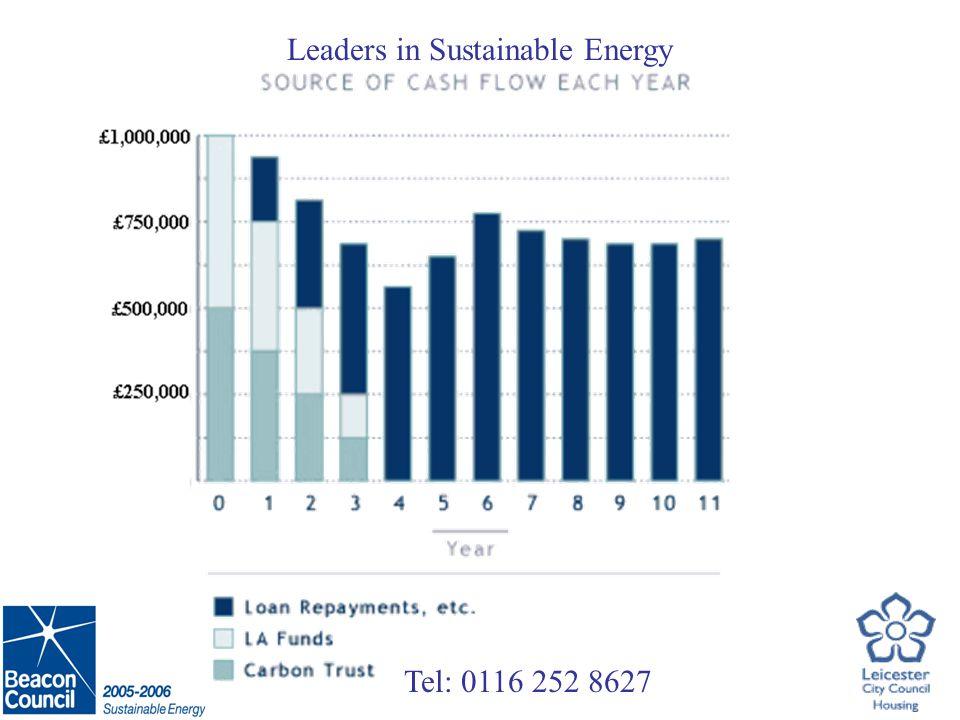 Tel: 0116 252 8627 Leaders in Sustainable Energy Saving of 120,000 kWh & £6,600 (5 Months – Aug 05 – Dec 05)