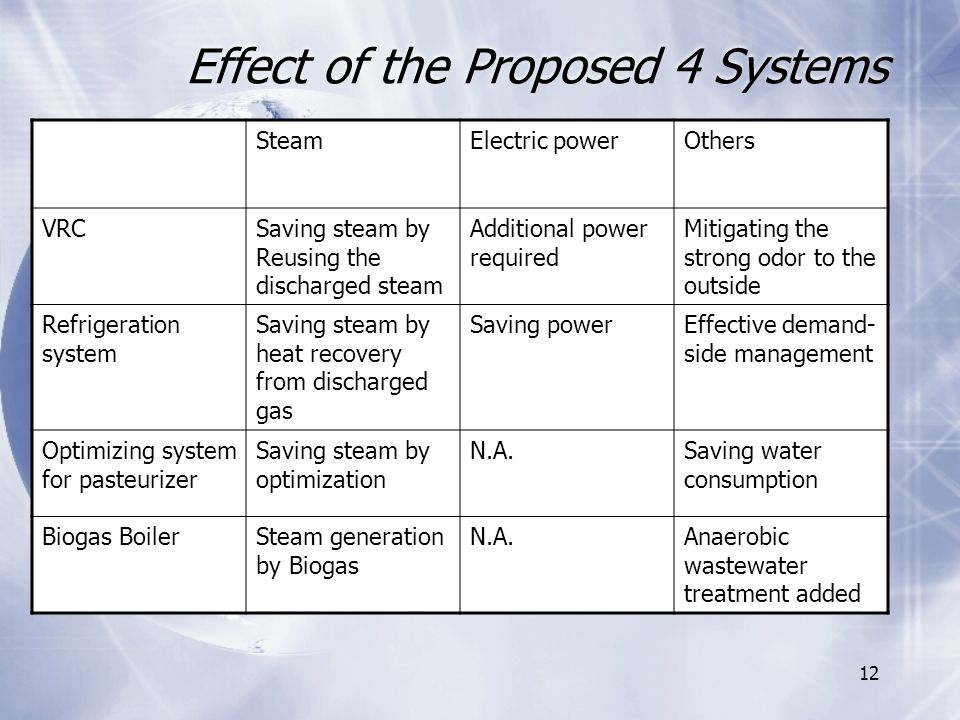 12 Effect of the Proposed 4 Systems SteamElectric powerOthers VRCSaving steam by Reusing the discharged steam Additional power required Mitigating the strong odor to the outside Refrigeration system Saving steam by heat recovery from discharged gas Saving powerEffective demand- side management Optimizing system for pasteurizer Saving steam by optimization N.A.Saving water consumption Biogas BoilerSteam generation by Biogas N.A.Anaerobic wastewater treatment added