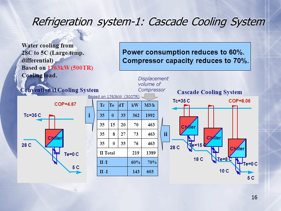 16 Refrigeration system-1: Cascade Cooling System Water cooling from 28C to 5C (Large temp.
