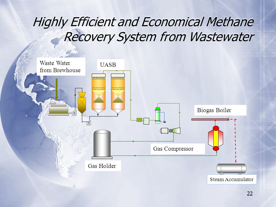 22 Highly Efficient and Economical Methane Recovery System from Wastewater Waste Water from Brewhouse UASB Gas Holder Biogas Boiler Gas Compressor Steam Accumulator
