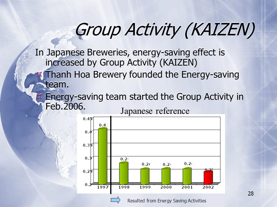28 Group Activity (KAIZEN) In Japanese Breweries, energy-saving effect is increased by Group Activity (KAIZEN) Thanh Hoa Brewery founded the Energy-saving team.