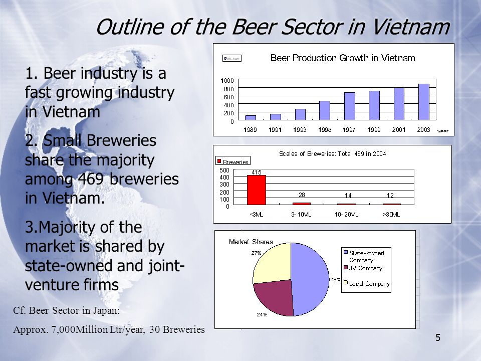 5 Outline of the Beer Sector in Vietnam Cf. Beer Sector in Japan: Approx.
