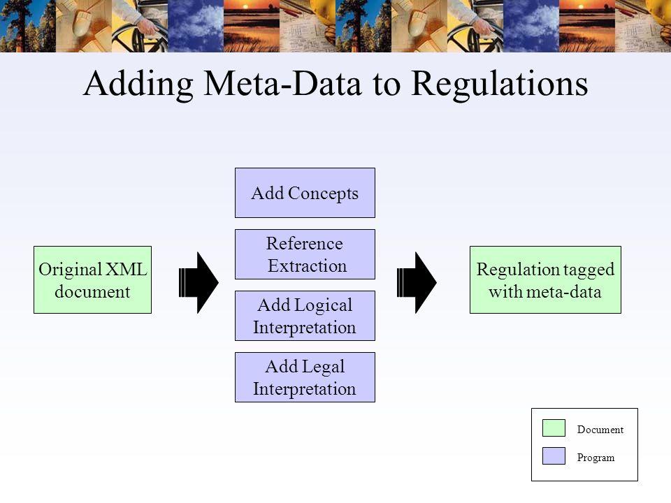 Adding Meta-Data to Regulations Regulation tagged with meta-data Add Legal Interpretation Reference Extraction Add Logical Interpretation Add Concepts Original XML document Document Program