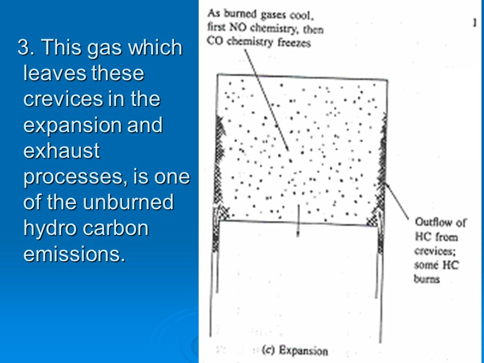 2. Most of this gas is unburned fuel- air mixture much of it escapes the primary combustion process because the entrance to these crevices is too narr