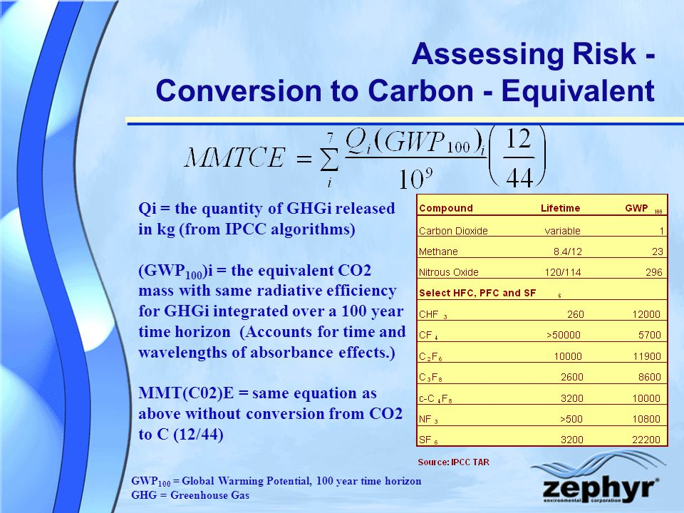 Assessing Risk - Conversion to Carbon - Equivalent Qi = the quantity of GHGi released in kg (from IPCC algorithms) (GWP 100 )i = the equivalent CO2 mass with same radiative efficiency for GHGi integrated over a 100 year time horizon (Accounts for time and wavelengths of absorbance effects.) MMT(C02)E = same equation as above without conversion from CO2 to C (12/44) GWP 100 = Global Warming Potential, 100 year time horizon GHG = Greenhouse Gas