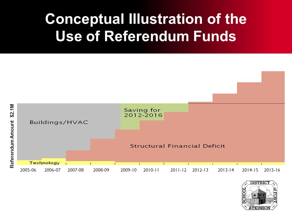Conceptual Illustration of the Use of Referendum Funds Referendum Amount $2.1M 2005-06 2006-07 2007-08 2008-09 2009-10 2010-11 2011-12 2012-13 2013-14 2014-15 2015-16