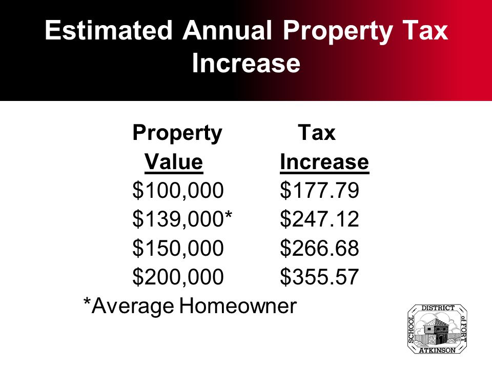 Estimated Annual Property Tax Increase Property Tax ValueIncrease $100,000$177.79 $139,000*$247.12 $150,000$266.68 $200,000$355.57 *Average Homeowner