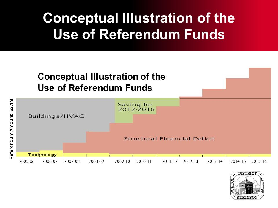 Conceptual Illustration of the Use of Referendum Funds Referendum Amount $2.1M 2005-06 2006-07 2007-08 2008-09 2009-10 2010-11 2011-12 2012-13 2013-14 2014-15 2015-16 Conceptual Illustration of the Use of Referendum Funds