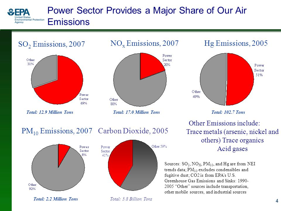 15 Transport Rule 2 Will address CAA responsibility of upwind states to downwind state ozone problems –(1) Any emissions reductions needed for states contributing to nonattainment/interfering with maintenance of 1997 ozone standard in Baton Rouge, Houston, New York City –(2) Emissions reductions needed for all states in the nation contributing to nonattainment/interfering with maintenance of upcoming 2010 ozone standards Will analyze both EGU and non-EGU sources for available controls Transport Rule 1 provides framework for addressing transport under future standards such as the 2010 ozone standards