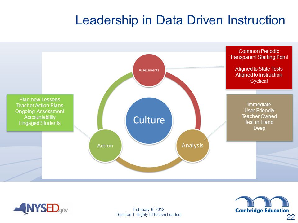 Leadership in Data Driven Instruction Immediate User Friendly Teacher Owned Test-in-Hand Deep Immediate User Friendly Teacher Owned Test-in-Hand Deep Common Periodic Transparent Starting Point Aligned to State Tests Aligned to Instruction Cyclical Common Periodic Transparent Starting Point Aligned to State Tests Aligned to Instruction Cyclical Plan new Lessons Teacher Action Plans Ongoing Assessment Accountability Engaged Students Plan new Lessons Teacher Action Plans Ongoing Assessment Accountability Engaged Students 22 February 8, 2012 Session 1: Highly Effective Leaders