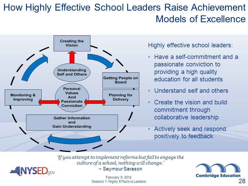 Highly effective school leaders: Have a self-commitment and a passionate conviction to providing a high quality education for all students Understand self and others Create the vision and build commitment through collaborative leadership Actively seek and respond positively to feedback If you attempt to implement reforms but fail to engage the culture of a school, nothing will change.
